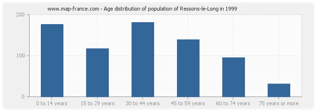 Age distribution of population of Ressons-le-Long in 1999