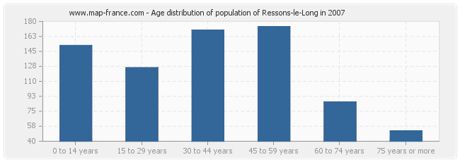 Age distribution of population of Ressons-le-Long in 2007