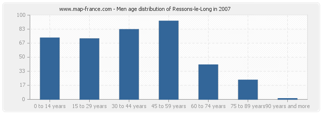 Men age distribution of Ressons-le-Long in 2007