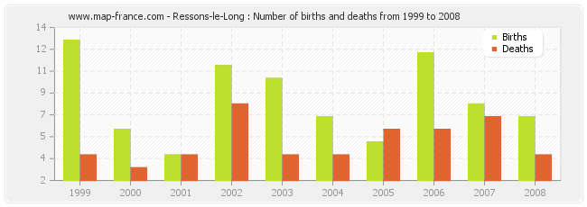 Ressons-le-Long : Number of births and deaths from 1999 to 2008