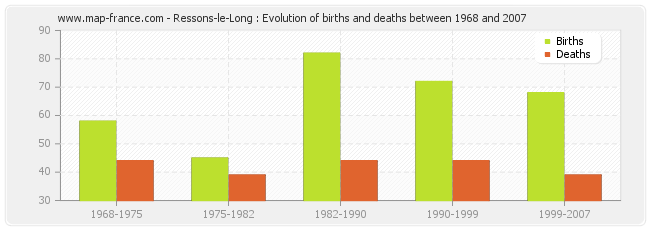 Ressons-le-Long : Evolution of births and deaths between 1968 and 2007