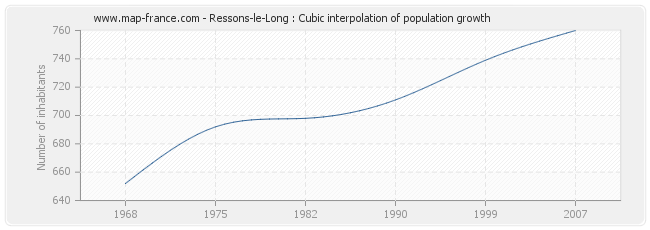 Ressons-le-Long : Cubic interpolation of population growth