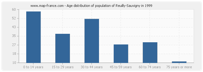 Age distribution of population of Reuilly-Sauvigny in 1999