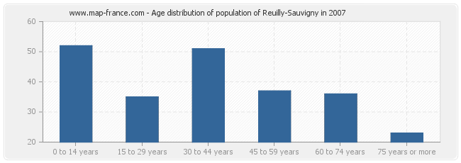 Age distribution of population of Reuilly-Sauvigny in 2007