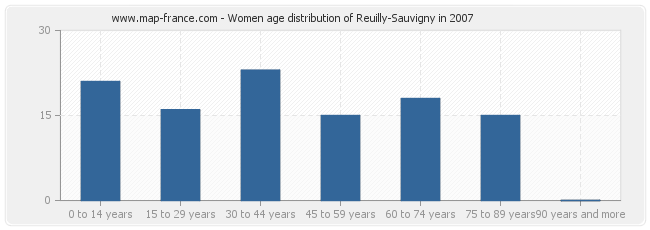 Women age distribution of Reuilly-Sauvigny in 2007