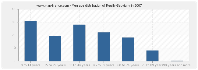 Men age distribution of Reuilly-Sauvigny in 2007