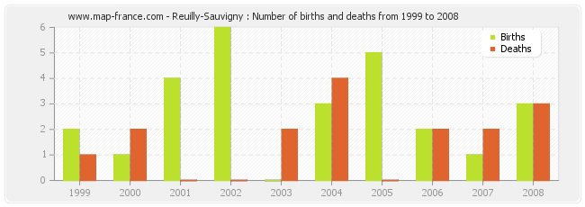 Reuilly-Sauvigny : Number of births and deaths from 1999 to 2008