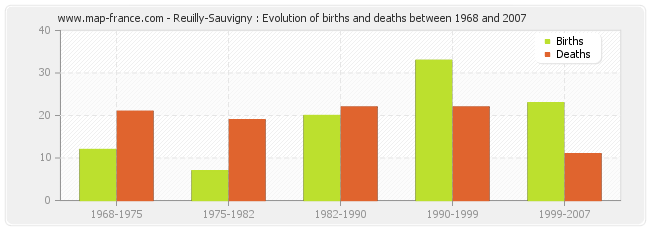 Reuilly-Sauvigny : Evolution of births and deaths between 1968 and 2007