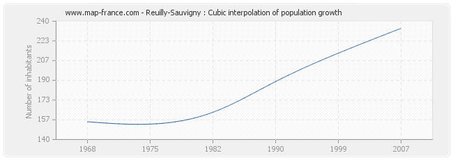 Reuilly-Sauvigny : Cubic interpolation of population growth