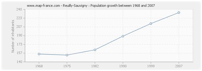 Population Reuilly-Sauvigny
