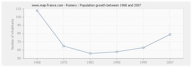 Population Romery