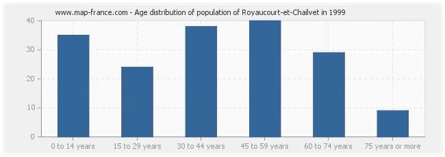 Age distribution of population of Royaucourt-et-Chailvet in 1999