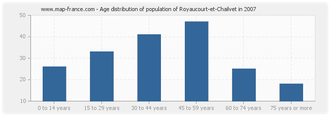 Age distribution of population of Royaucourt-et-Chailvet in 2007