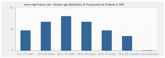Women age distribution of Royaucourt-et-Chailvet in 2007