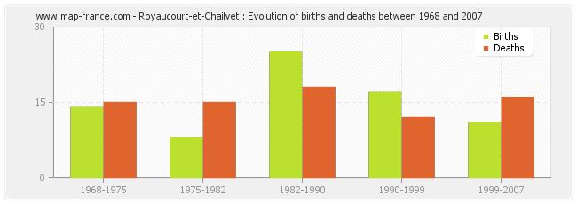 Royaucourt-et-Chailvet : Evolution of births and deaths between 1968 and 2007
