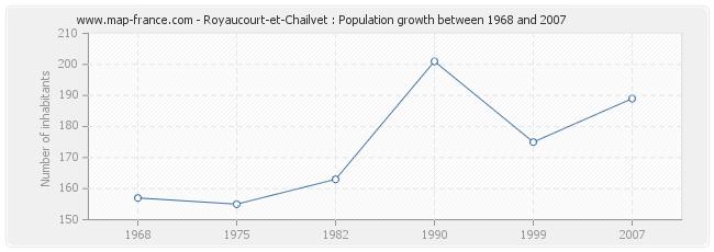 Population Royaucourt-et-Chailvet