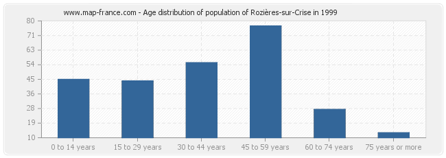 Age distribution of population of Rozières-sur-Crise in 1999