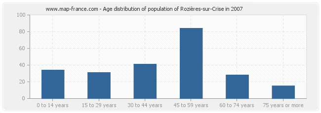 Age distribution of population of Rozières-sur-Crise in 2007