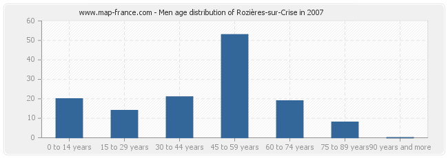 Men age distribution of Rozières-sur-Crise in 2007