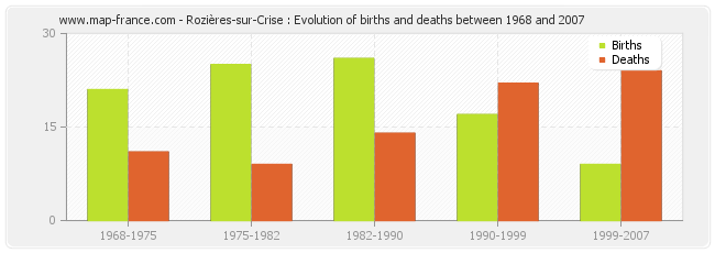 Rozières-sur-Crise : Evolution of births and deaths between 1968 and 2007