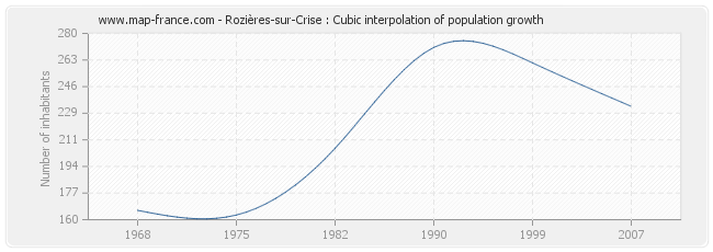 Rozières-sur-Crise : Cubic interpolation of population growth