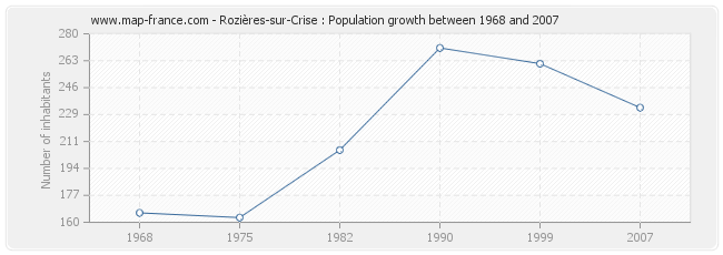 Population Rozières-sur-Crise