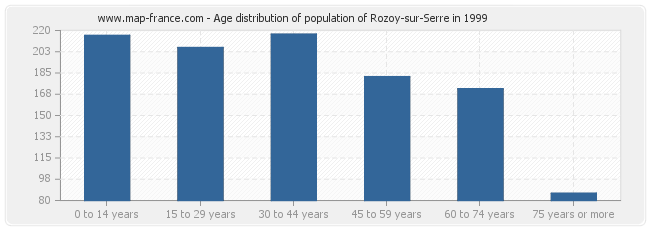 Age distribution of population of Rozoy-sur-Serre in 1999