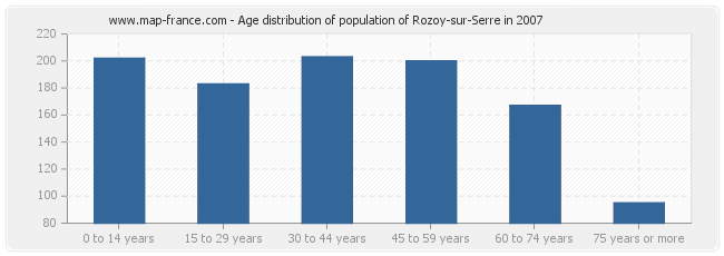 Age distribution of population of Rozoy-sur-Serre in 2007