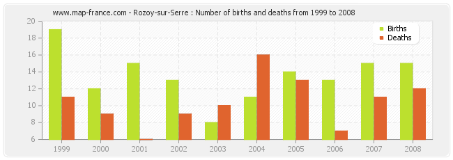 Rozoy-sur-Serre : Number of births and deaths from 1999 to 2008