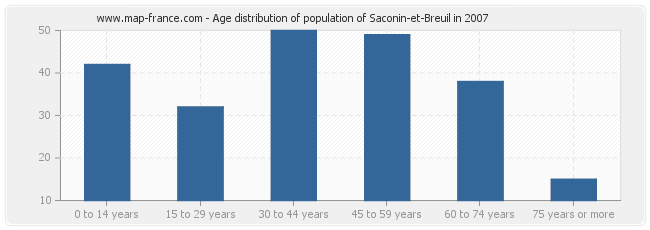 Age distribution of population of Saconin-et-Breuil in 2007