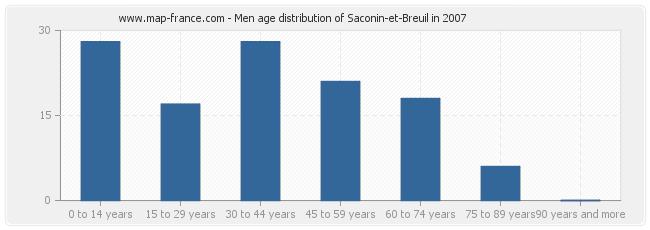 Men age distribution of Saconin-et-Breuil in 2007