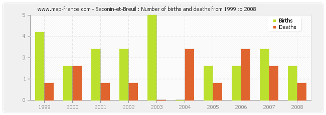 Saconin-et-Breuil : Number of births and deaths from 1999 to 2008