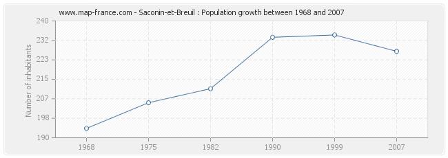 Population Saconin-et-Breuil