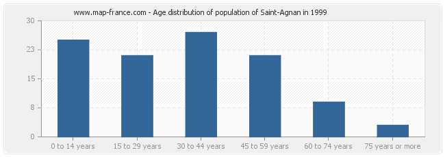 Age distribution of population of Saint-Agnan in 1999