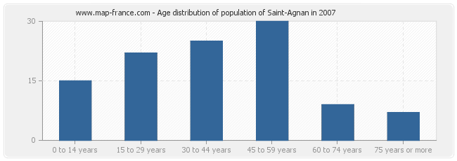 Age distribution of population of Saint-Agnan in 2007