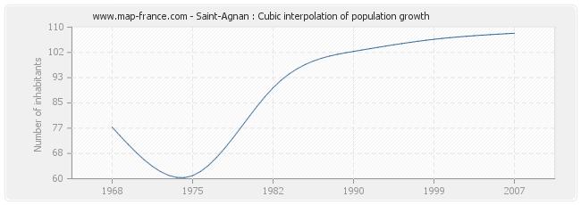 Saint-Agnan : Cubic interpolation of population growth