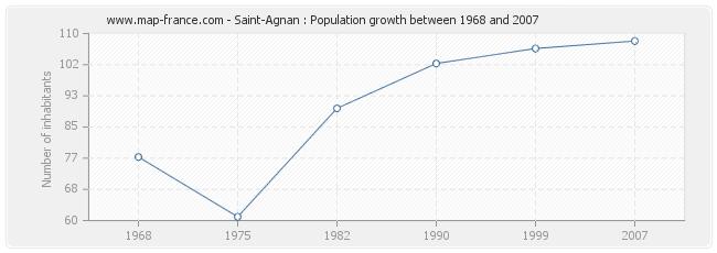 Population Saint-Agnan
