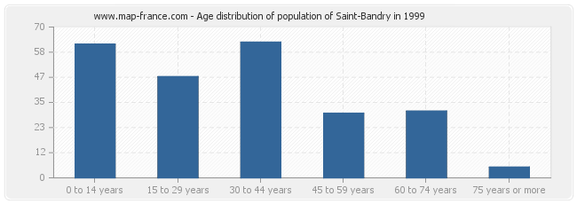 Age distribution of population of Saint-Bandry in 1999
