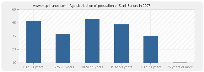 Age distribution of population of Saint-Bandry in 2007