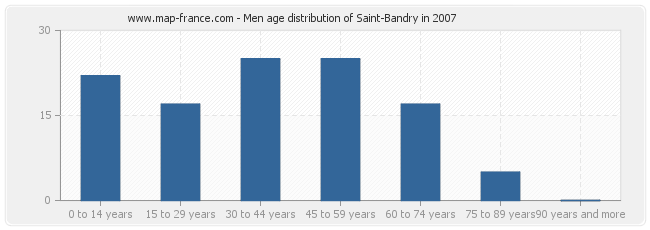 Men age distribution of Saint-Bandry in 2007