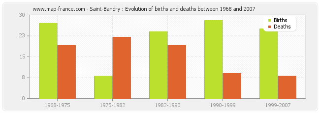 Saint-Bandry : Evolution of births and deaths between 1968 and 2007
