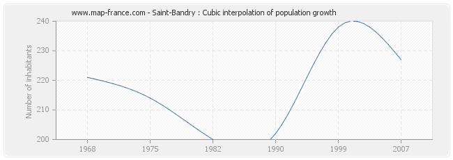 Saint-Bandry : Cubic interpolation of population growth