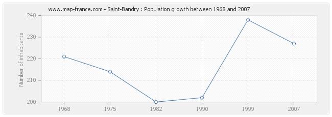 Population Saint-Bandry