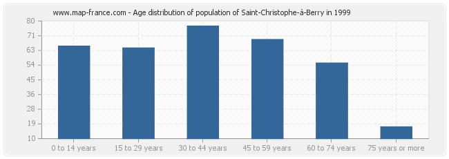 Age distribution of population of Saint-Christophe-à-Berry in 1999