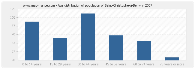 Age distribution of population of Saint-Christophe-à-Berry in 2007