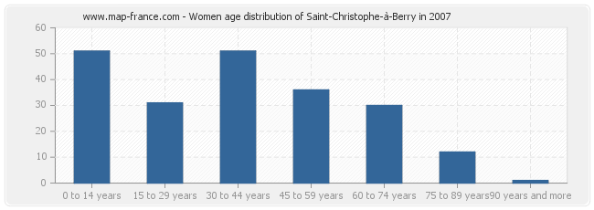 Women age distribution of Saint-Christophe-à-Berry in 2007