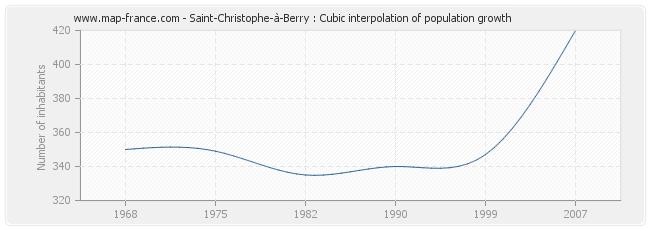 Saint-Christophe-à-Berry : Cubic interpolation of population growth