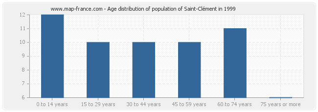 Age distribution of population of Saint-Clément in 1999