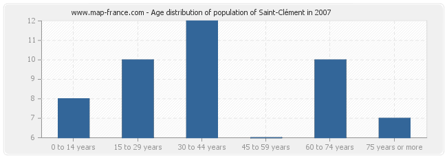 Age distribution of population of Saint-Clément in 2007