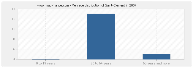 Men age distribution of Saint-Clément in 2007